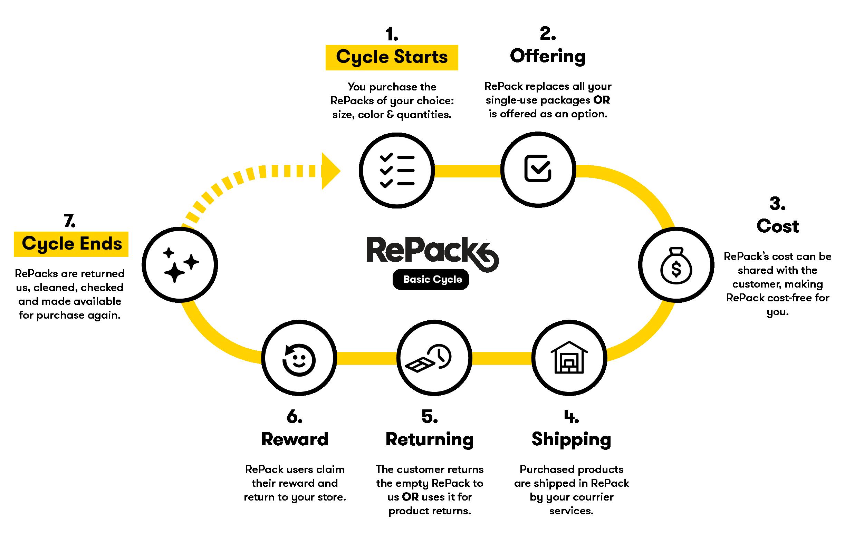 20200303 - RePack Cycle Illustration v5 clem-02-02-3