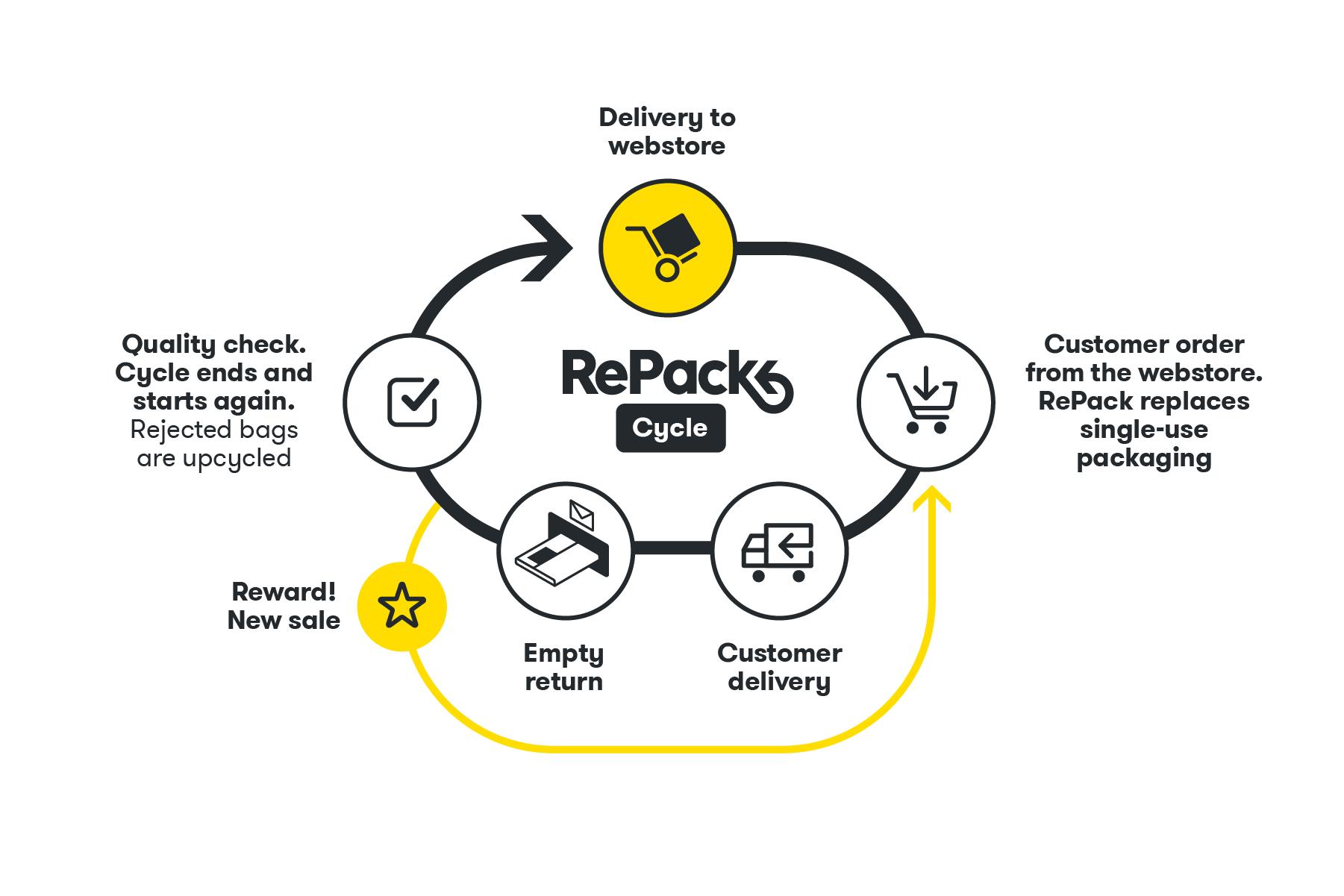 RePack – Cycle V2